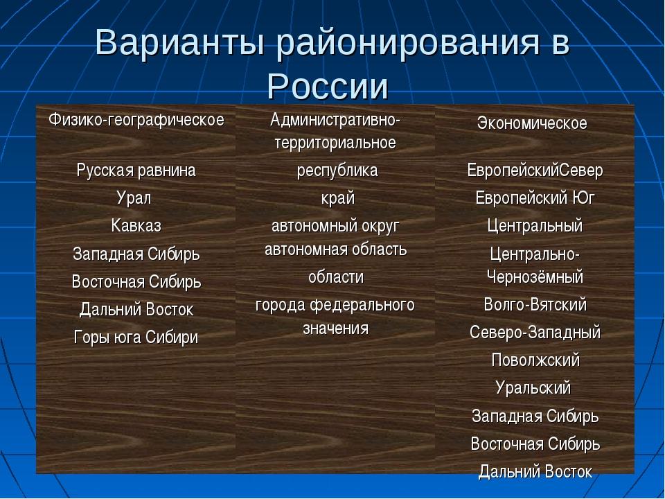 Варианты районирования в России Физико-географическоеАдминистративно-террито...
