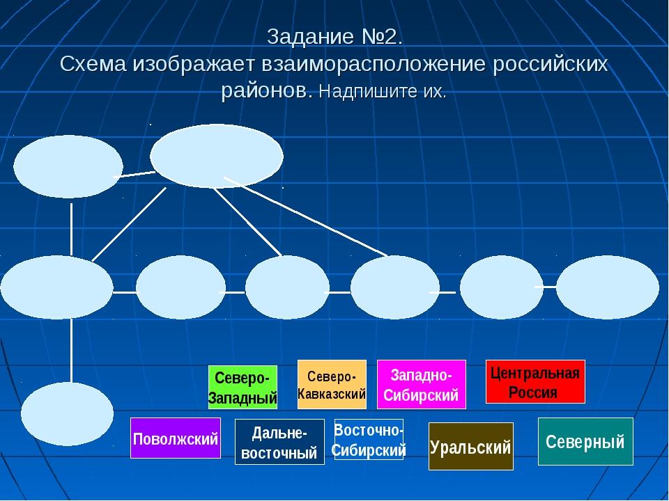 Задание №2. Схема изображает взаиморасположение российских районов. Надпишите...