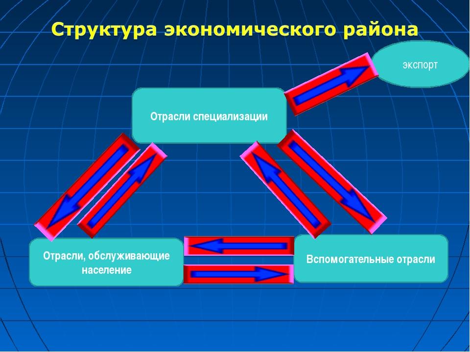 Отрасли специализации экспорт Вспомогательные отрасли Отрасли, обслуживающие...