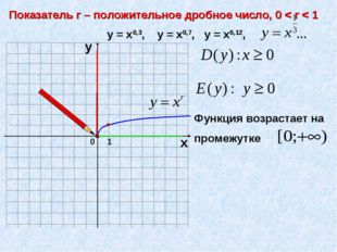 0 Показатель r – положительное дробное число, 0 < r < 1 1 х у у = х0,3, у = х