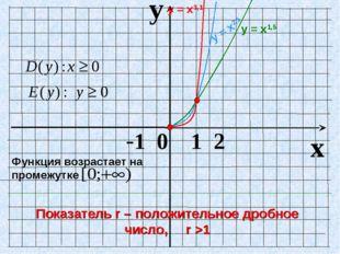 y x -1 0 1 2 Показатель r – положительное дробное число, r >1 Функция возраст