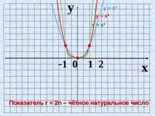y x -1 0 1 2 у = х2 у = х6 у = х4 Показатель r = 2n – чётное натуральное число