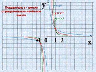 y x -1 0 1 2 у = х-1 у = х-3 у = х-5 Показатель r - целое отрицательное нечёт