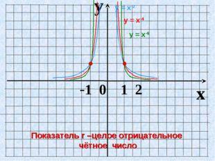 y x -1 0 1 2 у = х-4 у = х-2 у = х-6 Показатель r –целое отрицательное чётное