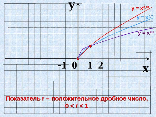 y x -1 0 1 2 у = х0,5 Показатель r – положительное дробное число, 0 < r < 1