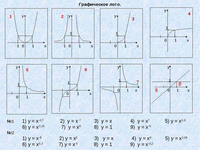 Графическое лото.   8 7 9 №1 1) у = х-0,7 2) у = х-7 3) у = х 4) у = х7 5)...