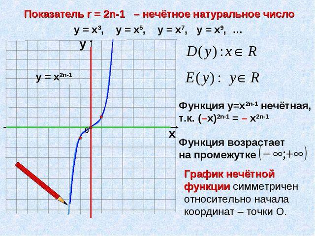 Показатель r = 2n-1 – нечётное натуральное число х у у = х3, у = х5, у = х7,...