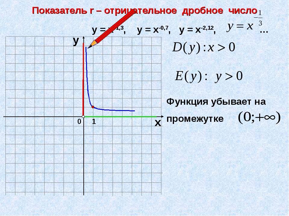 0 Показатель r – отрицательное дробное число 1 х у у = х-1,3, у = х-0,7, у =...