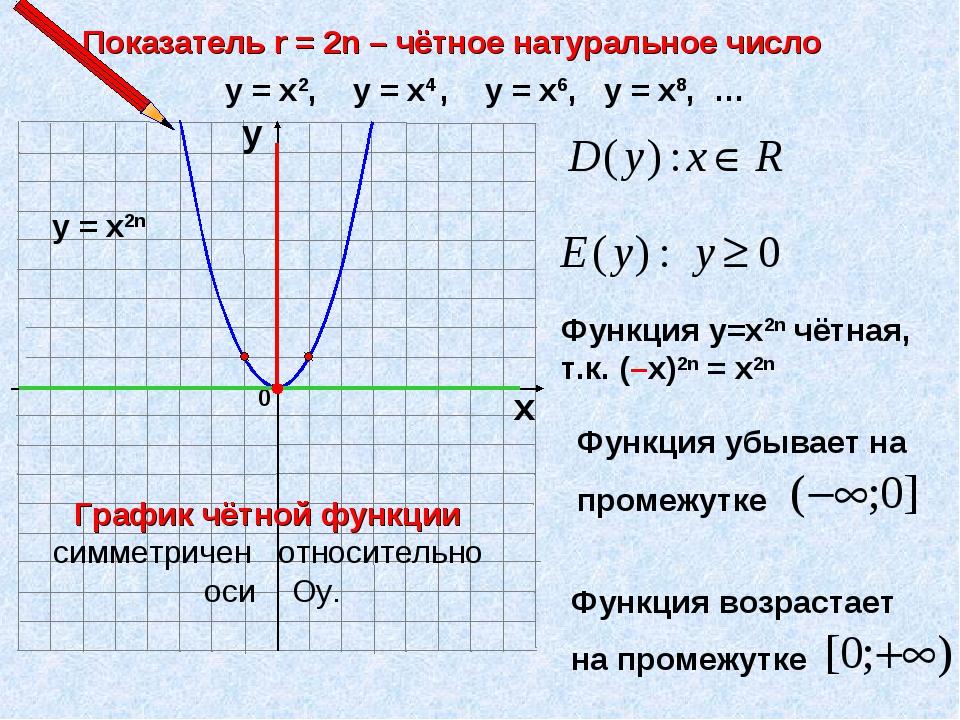 Показатель r = 2n – чётное натуральное число 0 х у у = х2, у = х4 , у = х6, у...