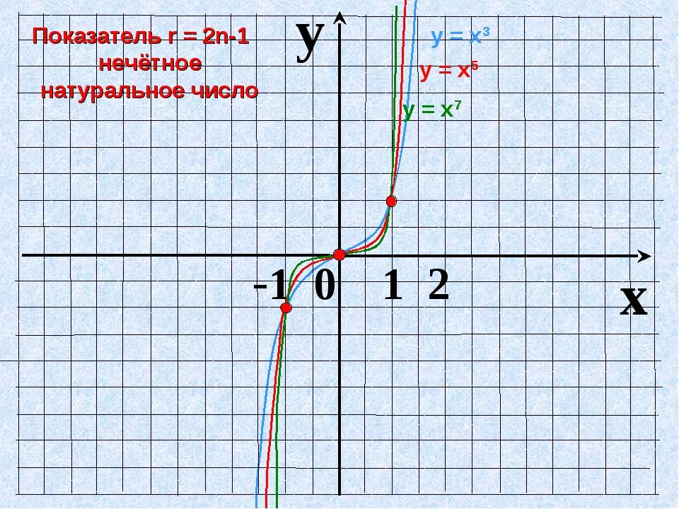 y x -1 0 1 2 у = х3 у = х7 у = х5 Показатель r = 2n-1 нечётное натуральное чи...