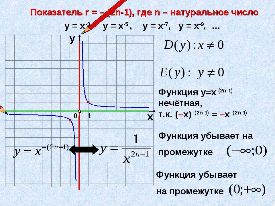 Показатель r = – (2n-1), где n – натуральное число 1 0 х у у = х-3, у = х-5 ,...