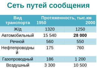 Сеть путей сообщения Вид транспорта Протяженность, тыс.км 1950 2000 Ж/д 1320