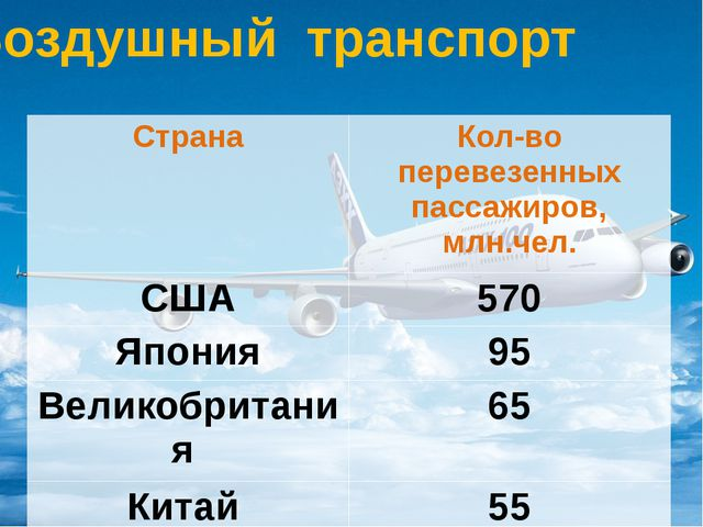 Воздушный транспорт Страна Кол-во перевезенных пассажиров, млн.чел. США 570 Я...
