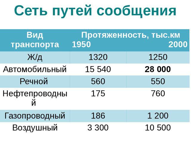 Сеть путей сообщения Вид транспорта Протяженность, тыс.км 1950 2000 Ж/д 1320...
