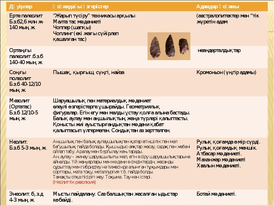 ДәуірлерҚоғамдағы өзгерістерАдамдар қоғамы Ерте палеолит Б.з.б2,6 млн ж-140...