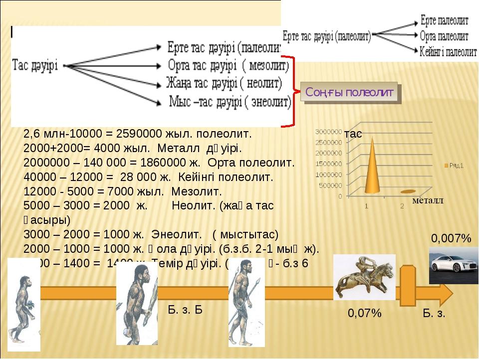 2,6 млн-10000 = 2590000 жыл. полеолит. 2000+2000= 4000 жыл. Металл дәуірі. 20...