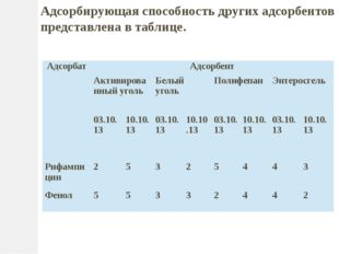 Адсорбирующая способность других адсорбентов представлена в таблице. Адсорба