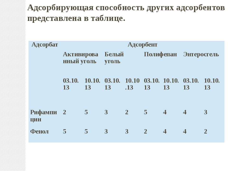 Адсорбирующая способность других адсорбентов представлена в таблице. Адсорба...