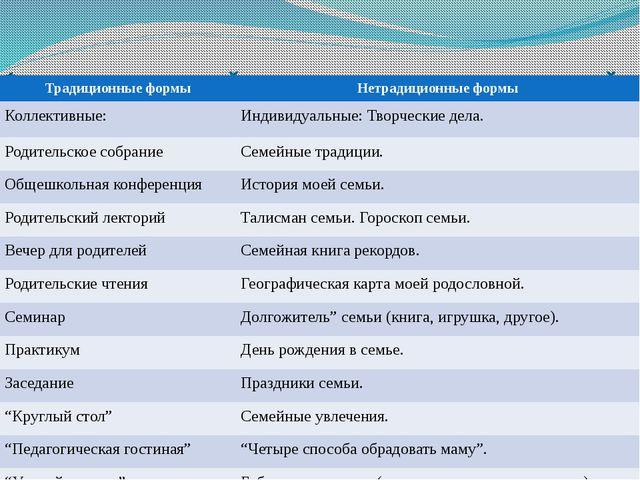 Формы взаимодействия педагогов и родителей. Традиционные формы Нетрадиционные...