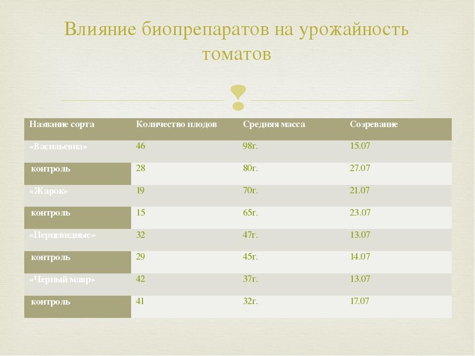 Влияние биопрепаратов на урожайность томатов Название сорта Количество плодов...