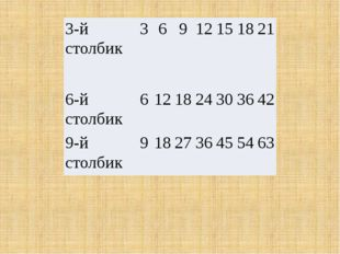 3-й столбик 3 6 9 12 15 18 21 6-й столбик 6 12 18 24 30 36 42 9-й столбик 9 1