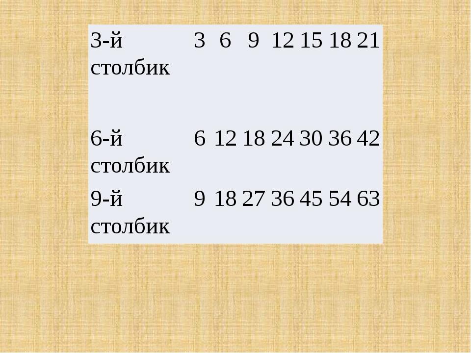 3-й столбик 3 6 9 12 15 18 21 6-й столбик 6 12 18 24 30 36 42 9-й столбик 9 1...