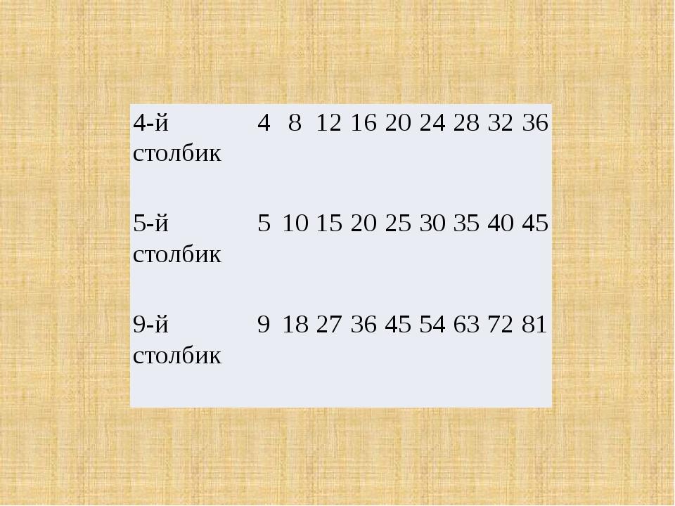 4-й столбик 4 8 12 16 20 24 28 32 36 5-й столбик 5 10 15 20 25 30 35 40 45 9-...