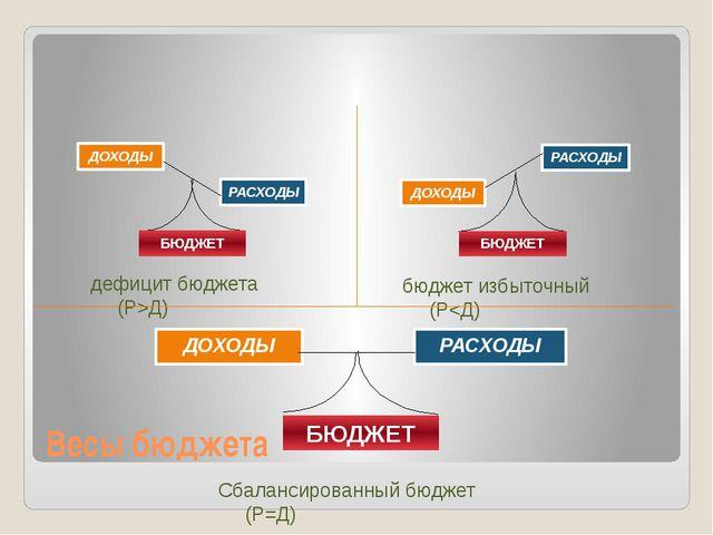 Весы бюджета ДОХОДЫ РАСХОДЫ БЮДЖЕТ Сбалансированный бюджет (Р=Д) дефицит бюдж...