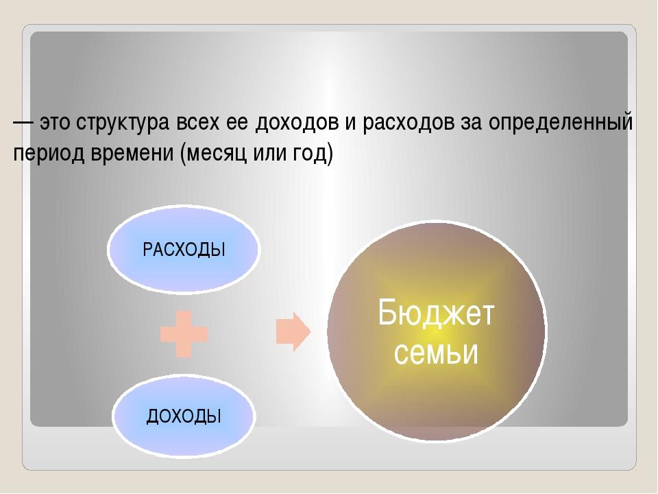 — это структура всех ее доходов и расходов за определенный период времени (м...