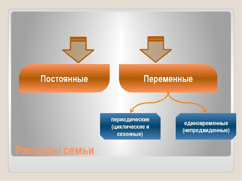 Расходы семьи Постоянные Переменные периодические (циклические и сезонные) ед...