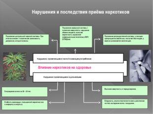 Нарушения и последствия приёма наркотиков Влияние наркотиков на здоровье Нару