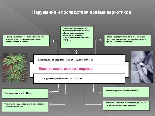 Нарушения и последствия приёма наркотиков Влияние наркотиков на здоровье Нару...