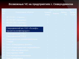 Возможные ЧС на предприятиях г. Северодвинска №№ п/п Наименованиеобъектов Ви