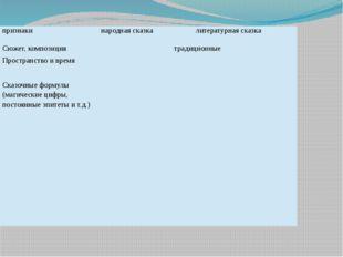 признаки народнаясказка литературнаясказка Сюжет, композиция традиционные Про
