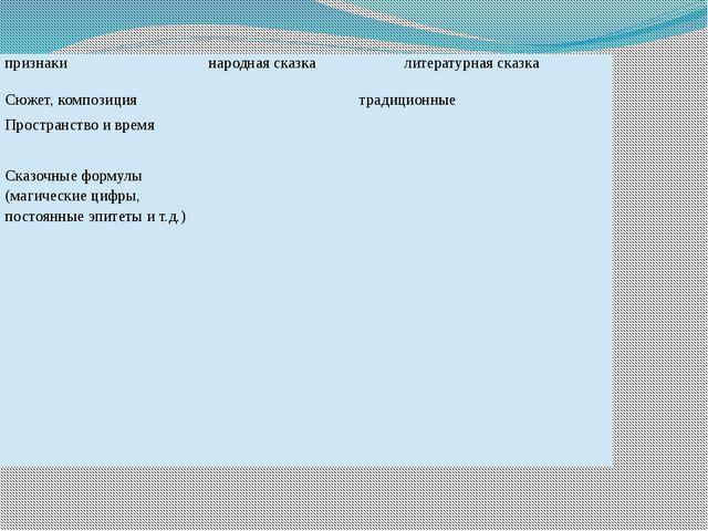 признаки народнаясказка литературнаясказка Сюжет, композиция традиционные Про...