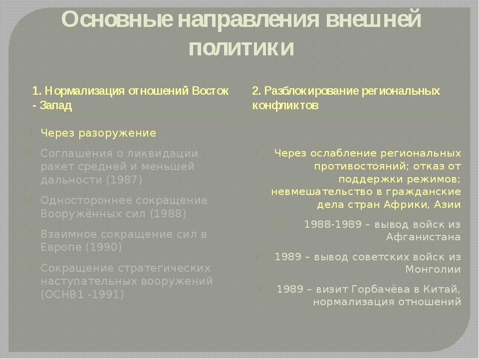 Основные направления внешней политики 1. Нормализация отношений Восток - Запа...