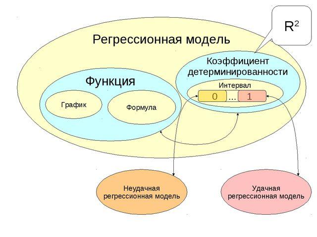 Регрессионная модель Функция График Формула Коэффициент детерминированности...