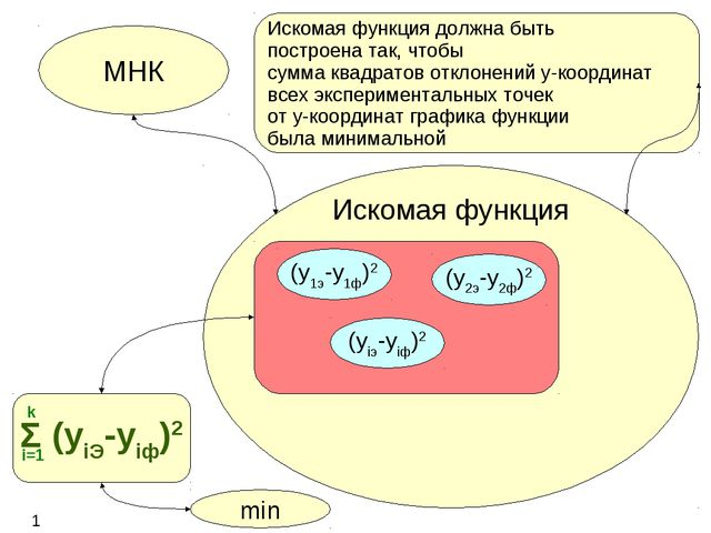 Искомая функция МНК (y1э-y1ф)2 (y2э-y2ф)2 (yiэ-yiф)2 Σ (yiЭ-yiф)2 11 i=1 k mi...