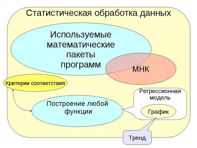 Статистическая обработка данных Используемые математические пакеты программ М...