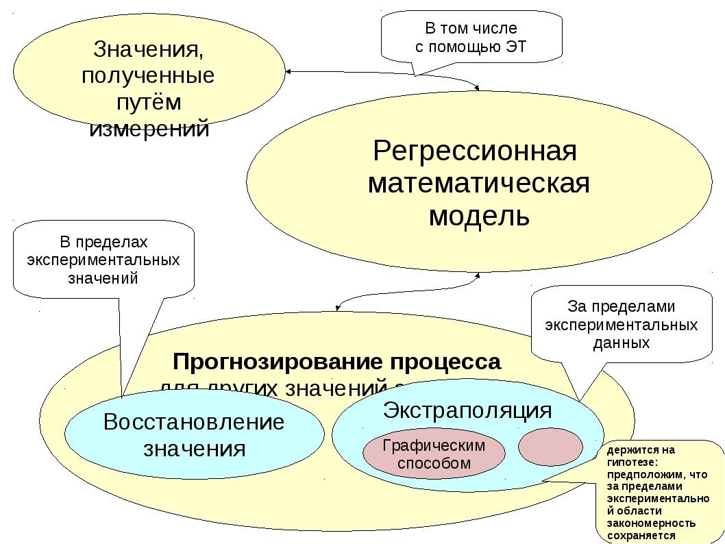 Регрессионная математическая модель Значения, полученные путём измерений Прог...