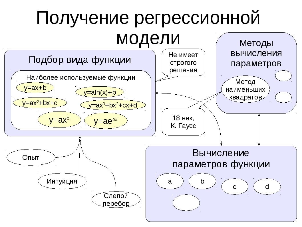 Получение регрессионной модели Подбор вида функции Вычисление параметров функ...