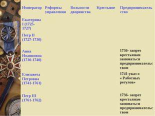 ИмператорРеформы управленияВольности дворянстваКрестьянеПредпринимательст