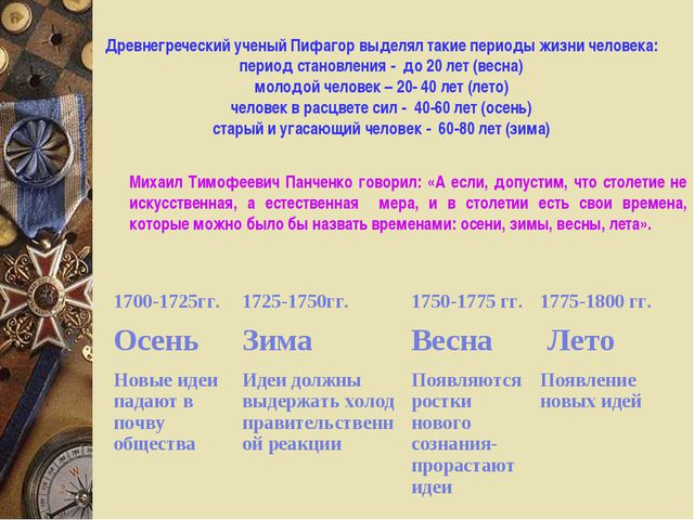 Древнегреческий ученый Пифагор выделял такие периоды жизни человека: период с...