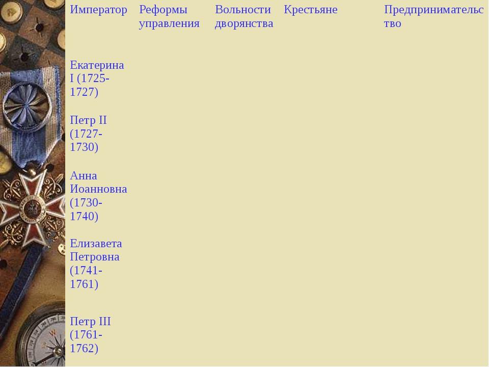 ИмператорРеформы управленияВольности дворянстваКрестьянеПредпринимательст...