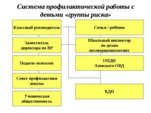 Система профилактической работы с детьми «группы риска» Заместитель директора