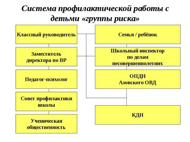 Система профилактической работы с детьми «группы риска» Заместитель директора...