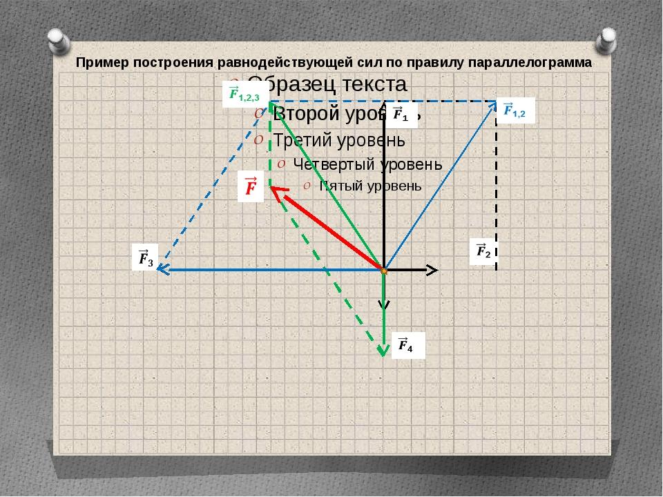 Пример построения равнодействующей сил по правилу параллелограмма