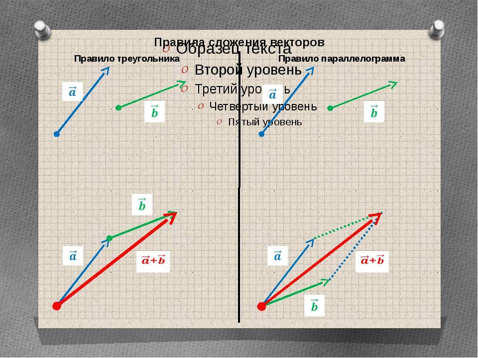 Правила сложения векторов Правило треугольника Правило параллелограмма