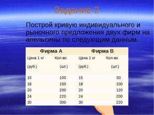 Задание 2 Построй кривую индивидуального и рыночного предложения двух фирм на