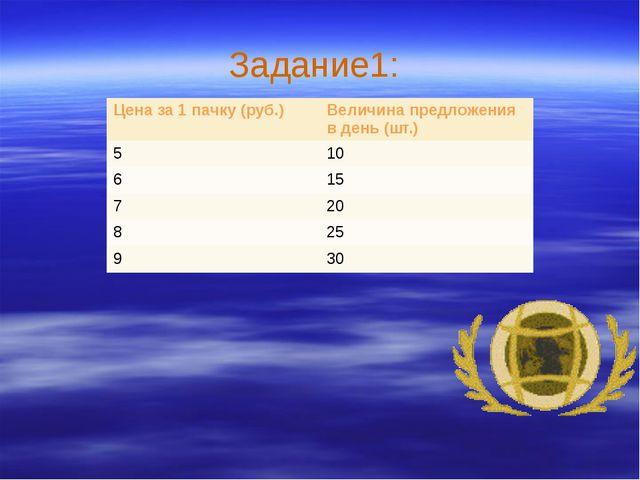 Задание1: Цена за 1 пачку (руб.) Величина предложения в день (шт.) 5 10 6 15...